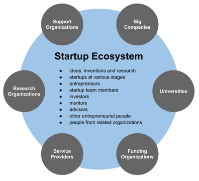 StartupEcosystem.png