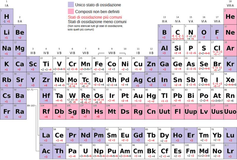 Laboratorio di chimica in casa i legami chimici wikibooks manuali e libri di testo liberi - Tavola numeri di ossidazione ...