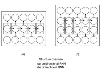 Bidirectional Recurrent Neural Networks Wikipedia