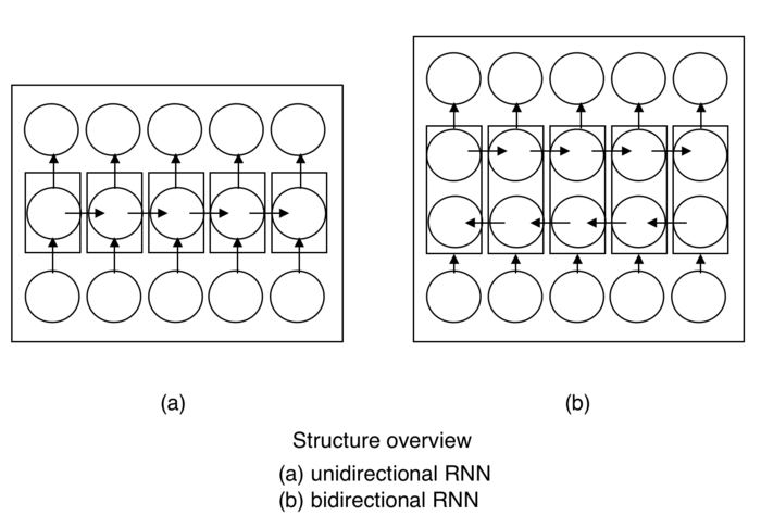 Bidirectional Recurrent Neural Networks Wikiwand