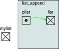 Structures de données en C-list append 6.png