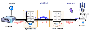 Synchronous Ethernet - Mobile Networks require a kind of synchronization