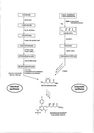 Fine chemical - Chemical / Enzymatic Synthesis of Crestor (rosuvastatin)