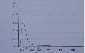 Thermal desorption spectroscopy - TDS Spectrum 1 A thermal desorption spectrum of NO absorbed on platinum-rhodium (100) single crystal. The x axis is temperature in kelvins, the unit of the y axis is arbitrary, in fact the intensity of a mass-spectrometer measurement.