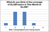 TMIG 2012 Survey - What do you think of the coverage of articles in This Month in GLAM?.png