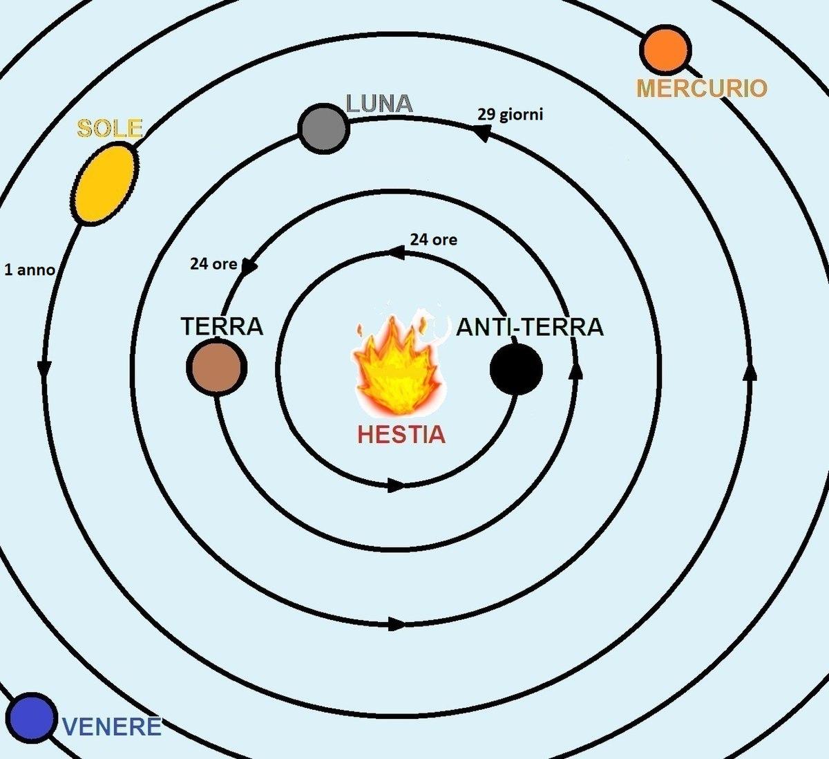 Terra e Antiterra nel pitagorismo.jpg