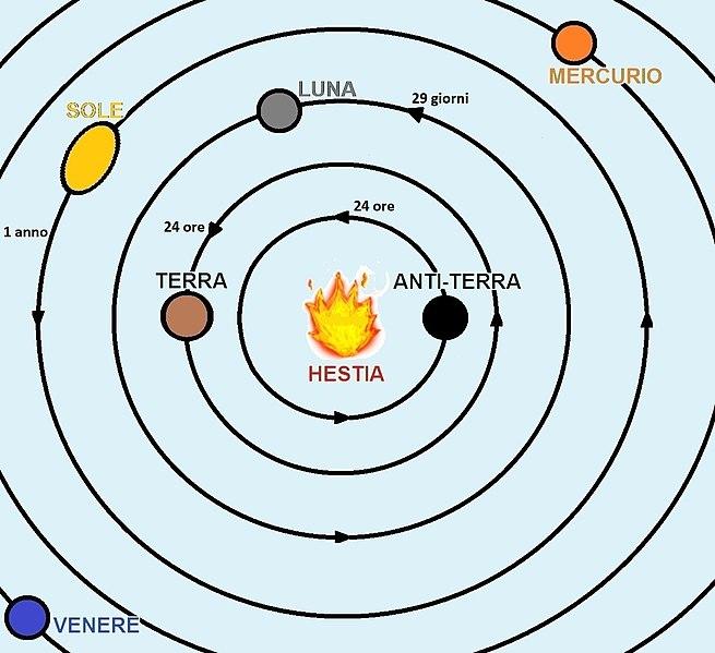File:Terra e Antiterra nel pitagorismo.jpg