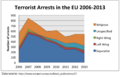 Terrorist Arrests in the EU by Affiliation.png