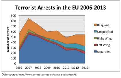 internationalization of terrorism of europe Terrorism: patterns of internationalization provides a systematic analysis of the concepts of internationalization of terrorism.