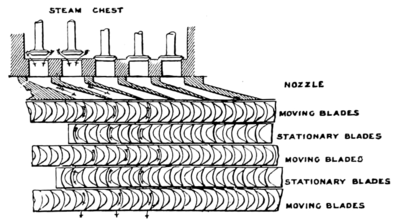 The Steam Turbine, 1911 - Fig 27 - Diagram of Curtis Blades and Nozzles.png