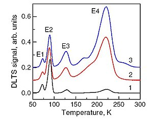 Deep-level transient spectroscopy - Typical conventional DLTS spectra