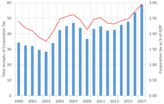 United Kingdom corporation tax - UK Corporation Tax Receipts from 1999-2016, both in absolute terms and as % of GDP.