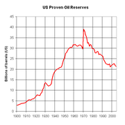 United States oil reserves peaked sharply in 1970 after the supergiant Prudhoe Bay field was found in Alaska.