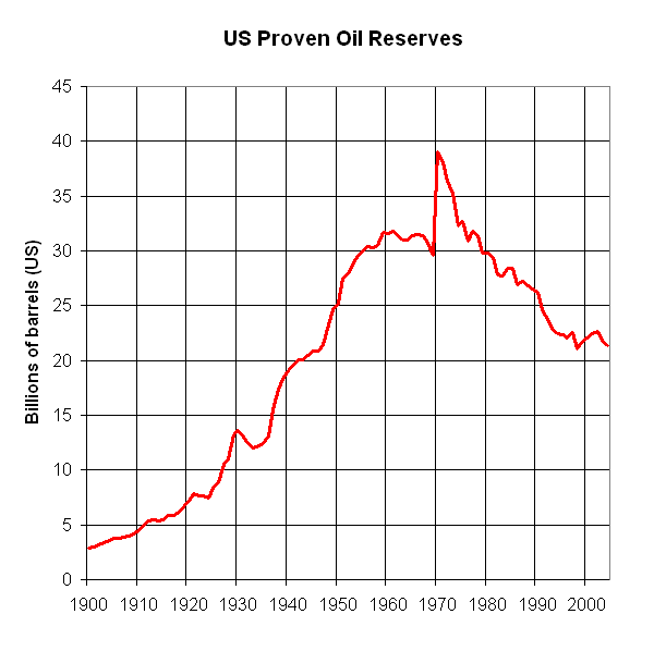 US Proven Oil Reserves 1900 to 2005