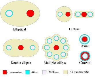 Laser pumping - Various laser pumping cavity configurations.