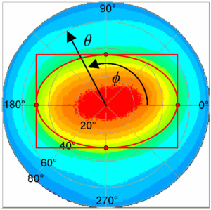 Viewing cone - Figure 4: Illustration of the specification of the range of viewing directions (aka viewing cone) in a polar coordinate system. The pseudo-colors represent the value of a physical quantity (e.g. luminance) for each viewing direction.