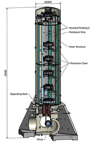 Virgo Interferometer Wikipedia