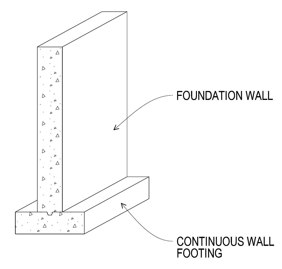 Wall footing wikipedia - Best kind of foundation pict ...