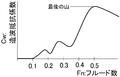 造波抵抗係数とフルード数の関係.PNG