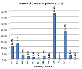 The influence of demographic changes on the growing population of canada