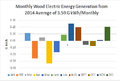 2014 Wood Electric Energy Generation Profile.png