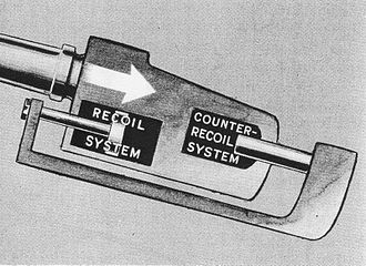 "5""/38 caliber gun - Drawing of the recoil and counter-recoil systems. The arrow shows the motion of the housing in the slide during recoil."
