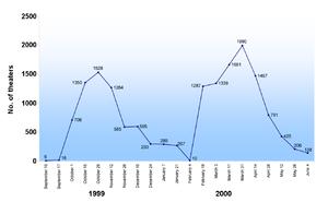 Het nummer begint om 6 op 15 september 1999 en steil stijgt tot 1.528 op 29 oktober, en daalde tot een dieptepunt van 10 op 4 februari 2000. Het aantal stijgt daarna tot 1990 op 31 maart en daalt tot 138, op 4 juni.