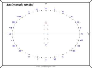 Analemmatic sundial - Horizontal analemmatic sundial for 44°29' N drawn with Shadows Expert software. It shows local time