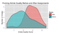 Article Quality of Pre-Existing Articles Before and After Student Work.png