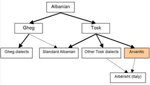 Arbëresh - Varieties of Albanian