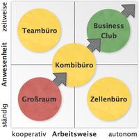 Bürokonzeptentwicklung.png