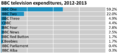 BBC Television Expenditures.PNG