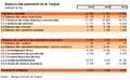 Balance des paiements de la Tuquie.png