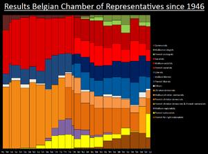 Historische zetelverdeling van de Kamer van volksvertegenwoordigers sinds 1946.