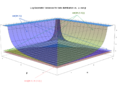 Beta distribution log geometric variances front view - J. Rodal.png