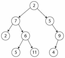 Albero Di Natale Java.Albero Informatica Wikipedia