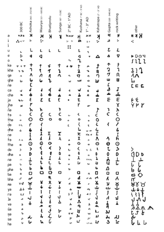 Gupta script - Brahmi and its descendent scripts.