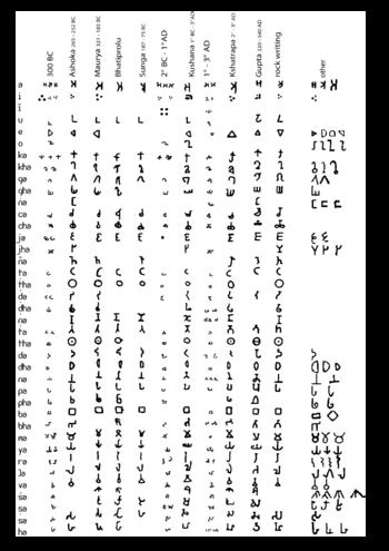 Kadamba Alphabet Wikipedia