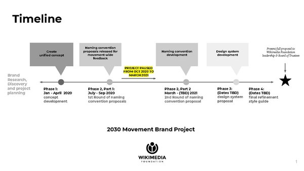 Brand Project Timeline Overview (October 2020 update).pdf