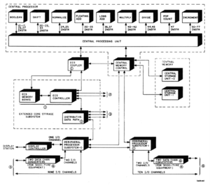 CDC Cyber - Hardware architecture of the CDC Cyber 170 series computer