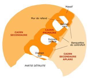 Le cairn secondaire est circulaire. Le cairn primaire s'y inscrit selon un axe sud-ouest-nord-est.