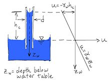 Soil mechanics - Wikipedia