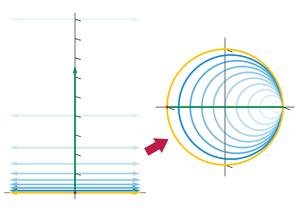 Cayley transform - Cayley transform of upper complex half-plane to unit disk