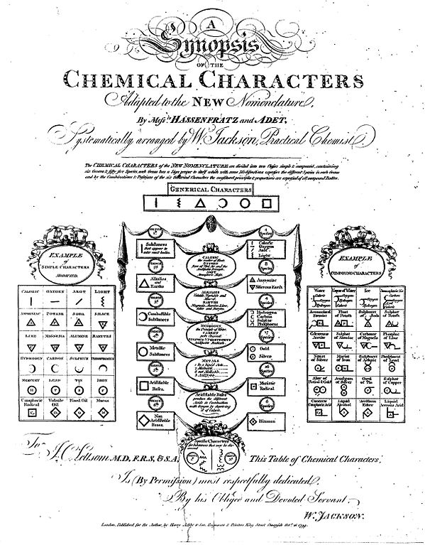 Filechemistry Symbols Of Elements And Substances Wellcome L0010156