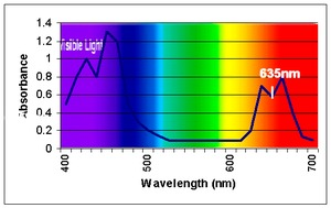 The absorption spectrum of chlorophyll, showing the transmittance wavelength (nm) that is measured by a Chlorophyll Content Meter to calculate the relative chlorophyll content