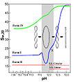 Circular DNA s vs pH.jpg