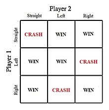 Focal point (game theory) - Wikipedia