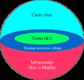 Cosmologia sumeria.png