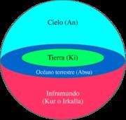 Cosmología sumeria.