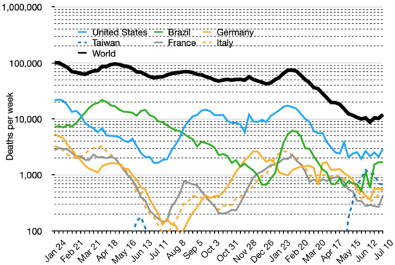 Covid-19 daily deaths in top 5 countries and the world.png